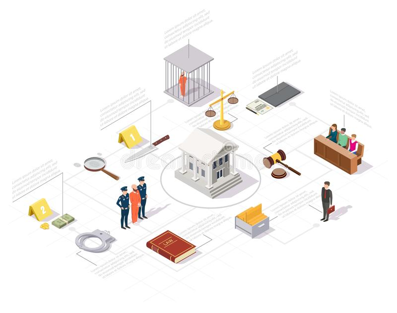 Law and Justice isometric infographics, vector illustration. Law court proceeding infographics, vector illustration. Isometric courthouse in center with jury stock illustration