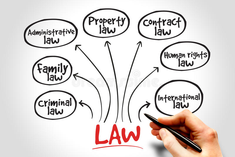 Law practices. Mind map, business concept strategy stock image