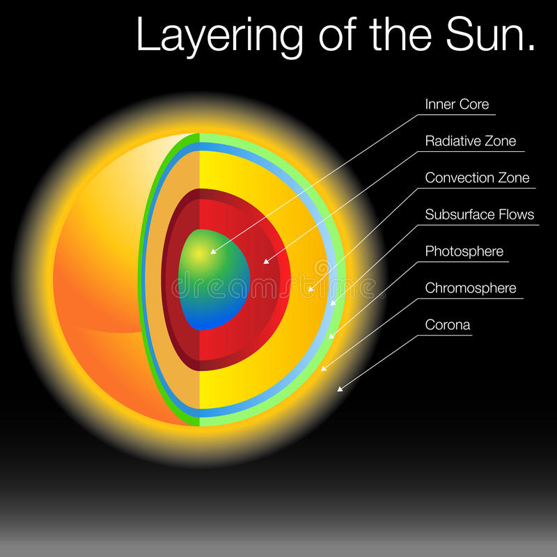 Layering of The Sun vector illustration