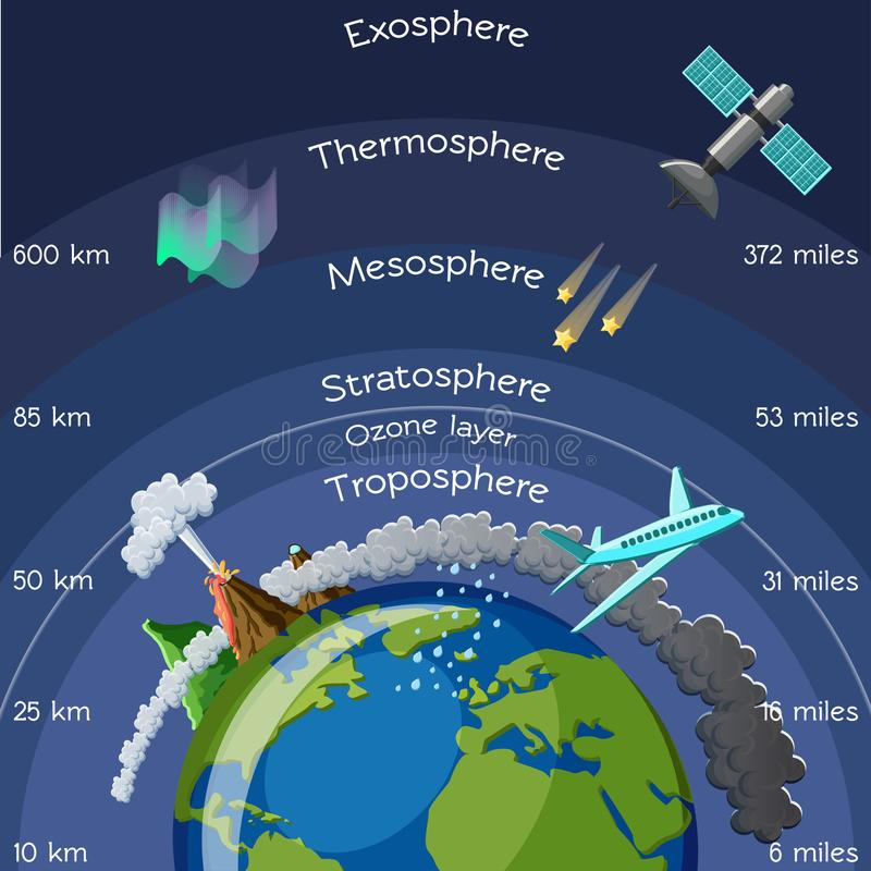 Layers Of Atmosphere Infographic Stock Vector Illustration Of