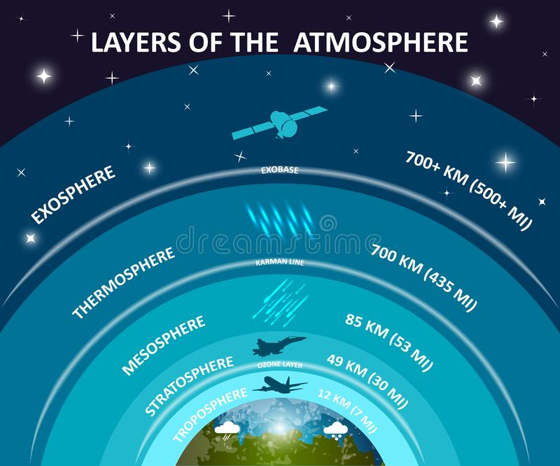 Layers of Earth atmosphere, education infographics poster. Troposphere, stratosphere, ozone. Science and space, vector illustratio royalty free illustration