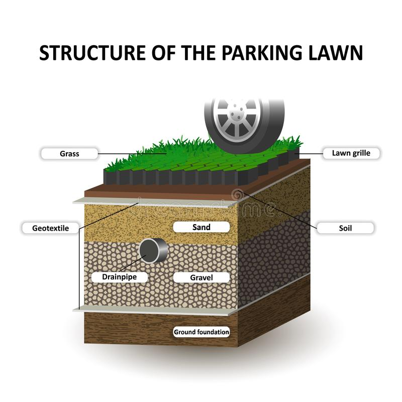 Layers of soil, grass lawn for the cars parking, education diagram. Grille, sand, gravel, geotextile. Template for banners, vector stock illustration