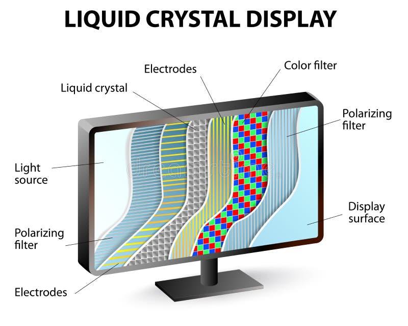 LCD显示的横断面 向量例证