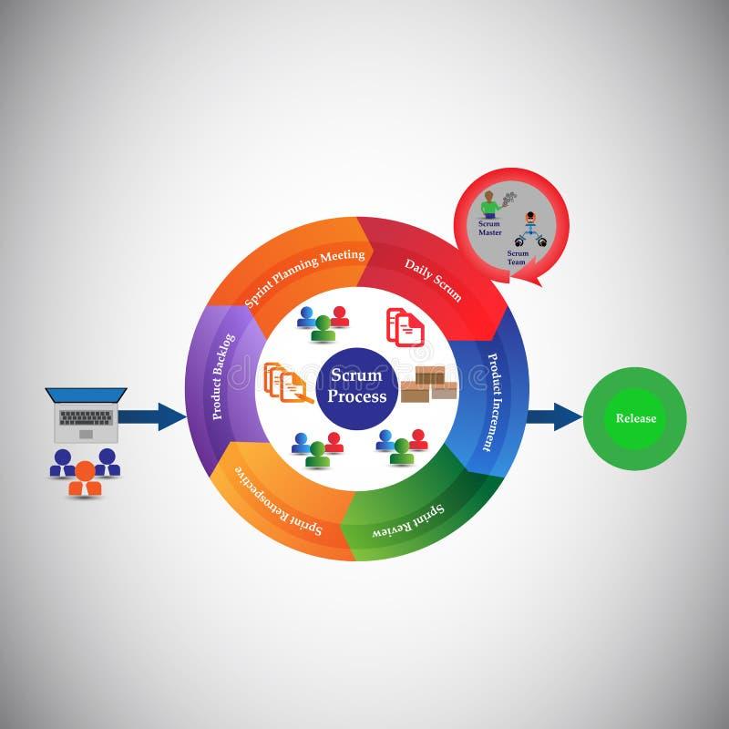 Le concept du cycle de vie de développement de bousculade et de la méthodologie agile, chaque changement passent par différentes  illustration libre de droits