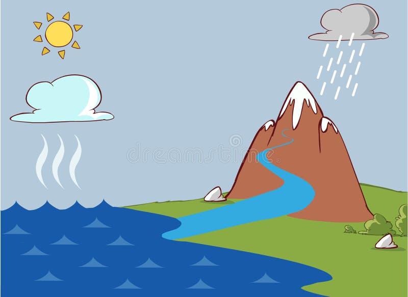 Le cycle de l'eau illustration libre de droits