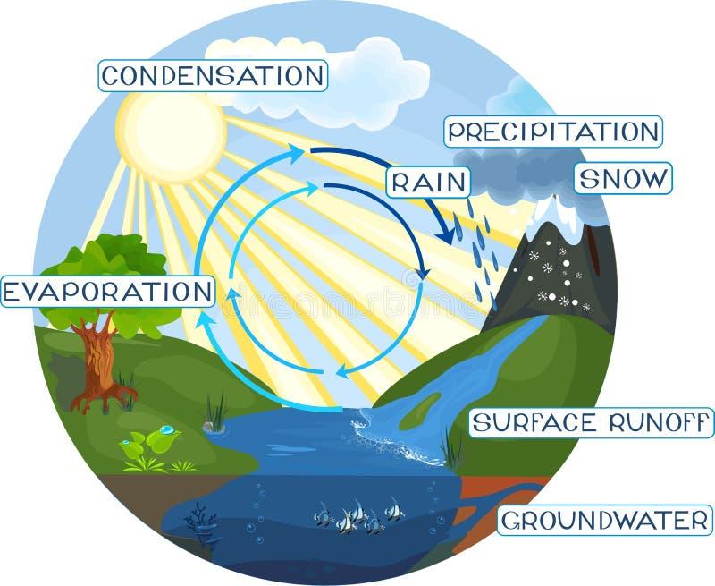 Le cycle de l'eau illustration stock