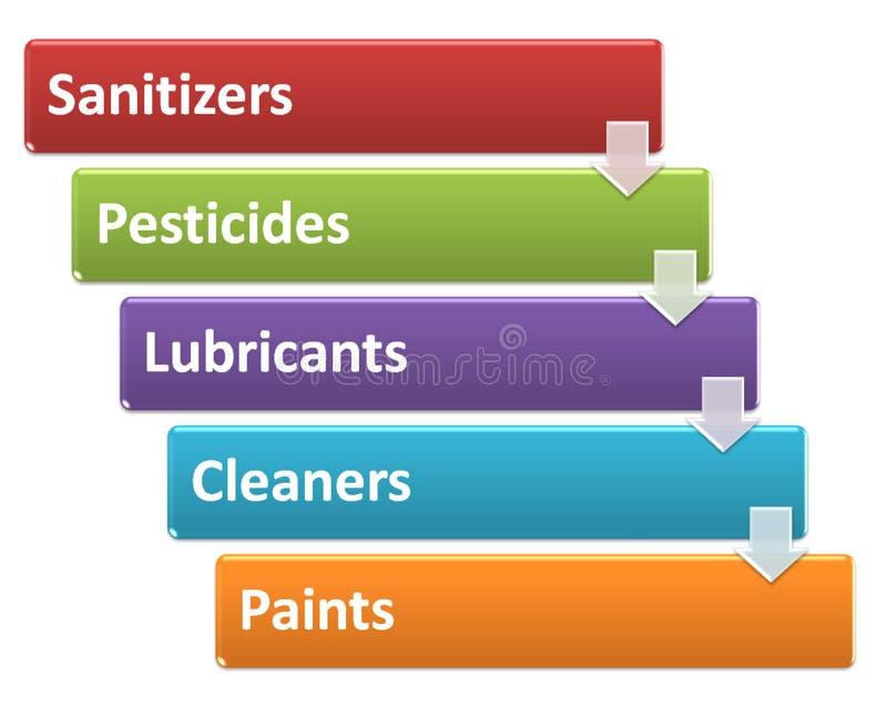Le fonti di rischi chimici in uno stile d'elaborazione 5 illustrazione di stock