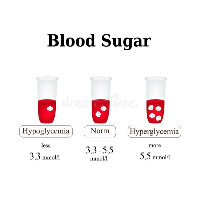 Le niveau du sucre dans le sang hypoglycémie hyperglycemia Infographie Illustration de vecteur illustration libre de droits