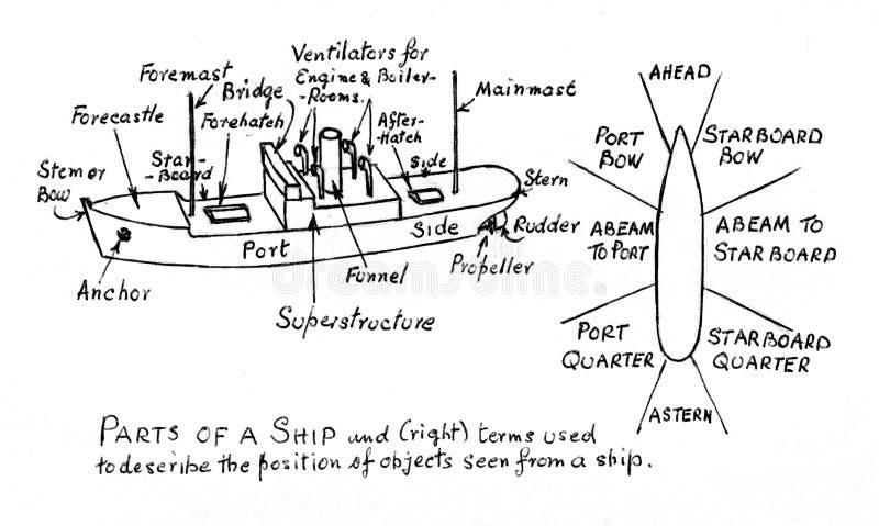 Le parti di una nave, diagramma immagine stock