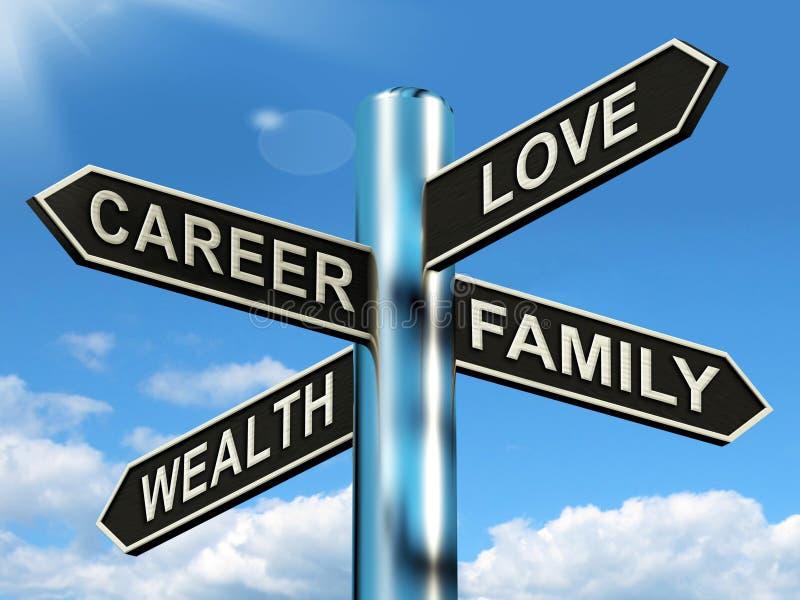 Le poteau indicateur de famille de richesse d'amour de carrière montre l'équilibre de la vie illustration stock