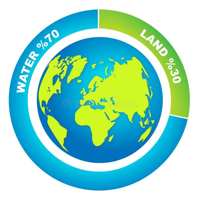 Le rapport de pourcentage de l'eau et la terre sur le ` s de la terre apprêtent illustration libre de droits