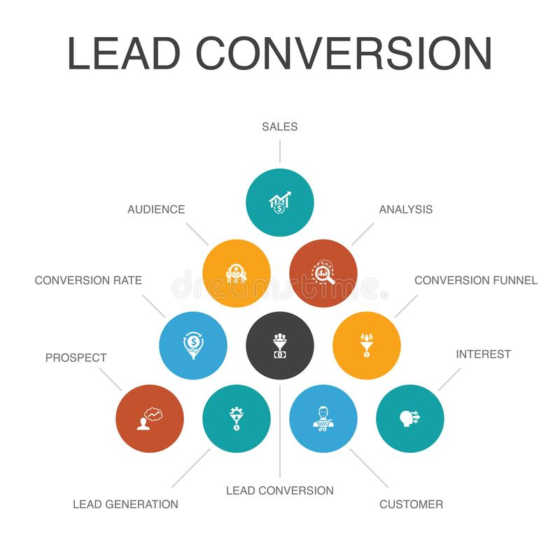 Lead conversion Infographic 10 steps. Concept.sales, analysis, prospect, customer simple icons stock illustration