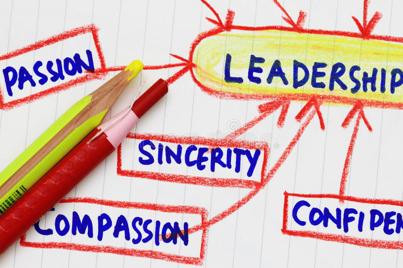 Leadership. Flowchart of leadership - many uses in the manufacture industry stock image