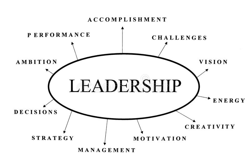 Leadership abstract. Some possible topics regarding leadership stock photos