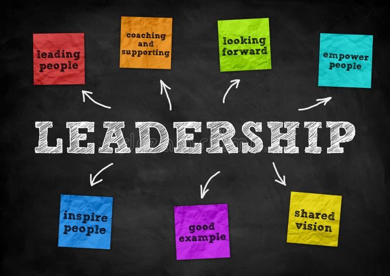 Leadership - blackboard concept stock image