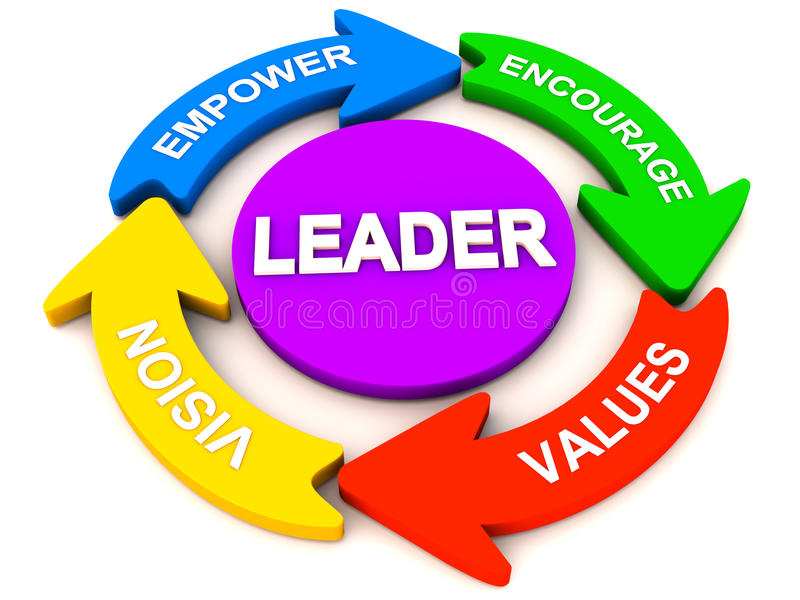 Leadership elements or qualities stock illustration