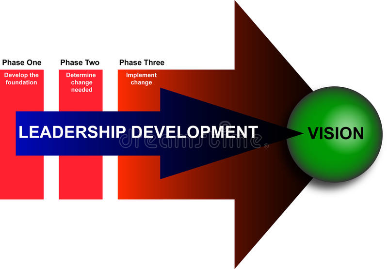 Leadership and Management Development Diagram. Illustration / Diagram of the phases of the leadership development stock illustration