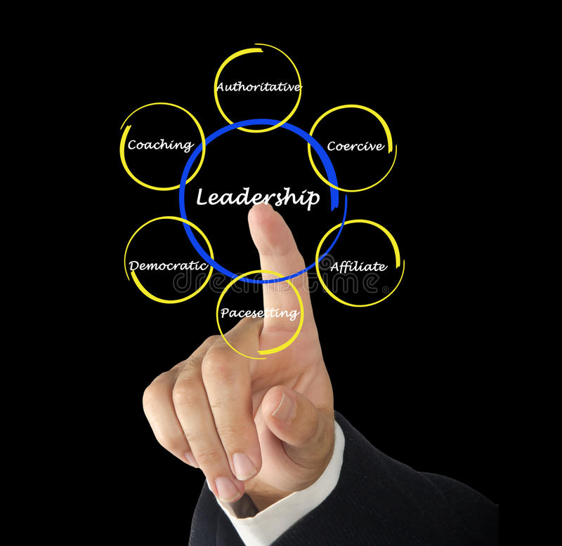 Leadership style. Presenting different kinds of Leadership styles stock images