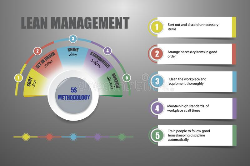 Lean management - 5S methodology concept vector. Lean management - 5S methodology concept on the gray background with light in the middle of the vector vector illustration