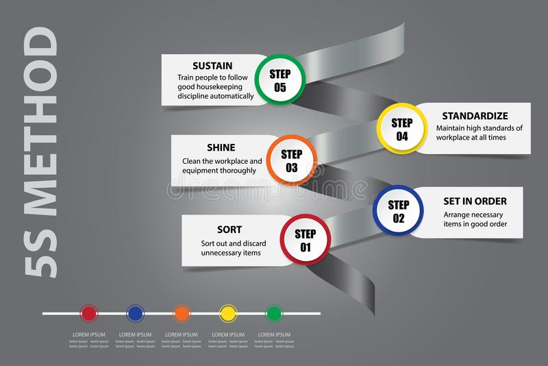 Lean management - 5S methodology concept vector. Lean management - 5S methodology concept on a metal spiral showing the steps of the process and timeline. All on stock illustration
