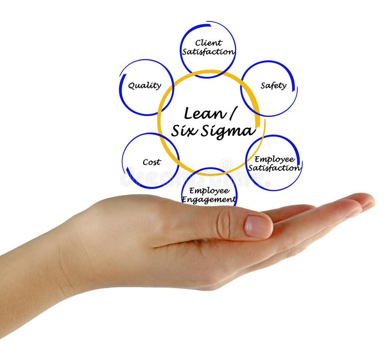 Lean / Six Sigma. Woman presenting Lean / Six Sigma stock photography