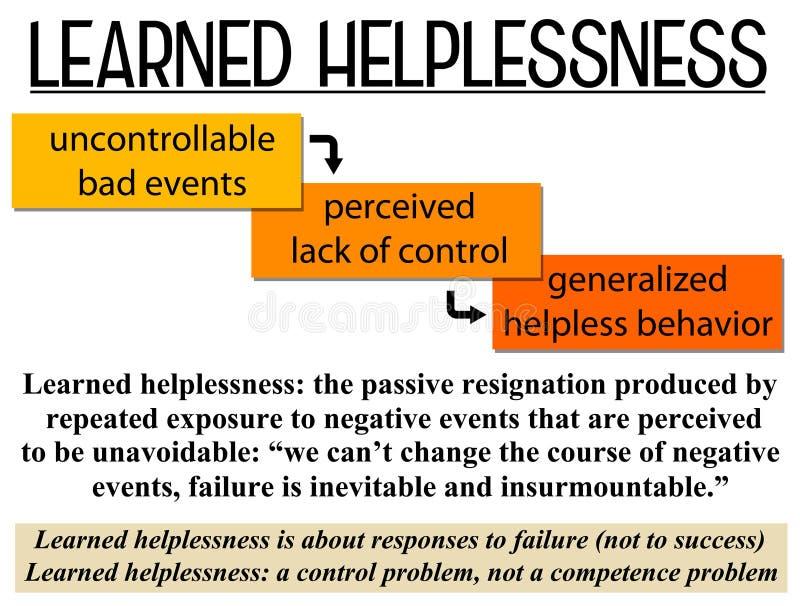 Learned Helplessness Stock Illustration Illustration Of Pavlov