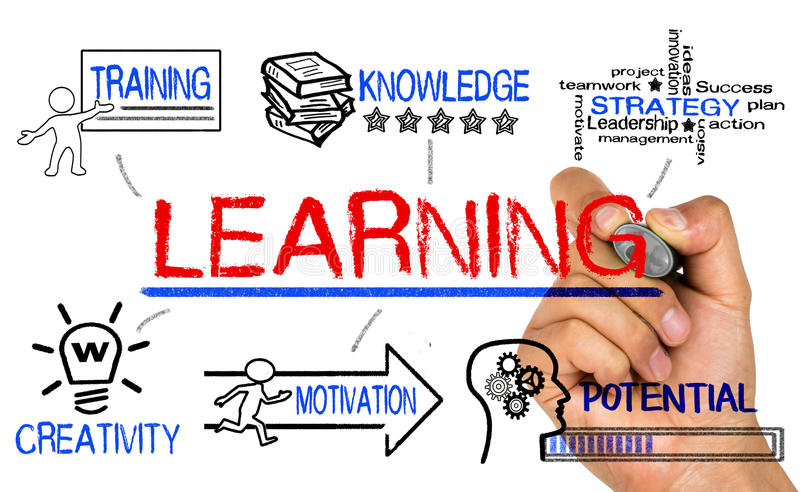 Learning concept. With education elements royalty free stock photo