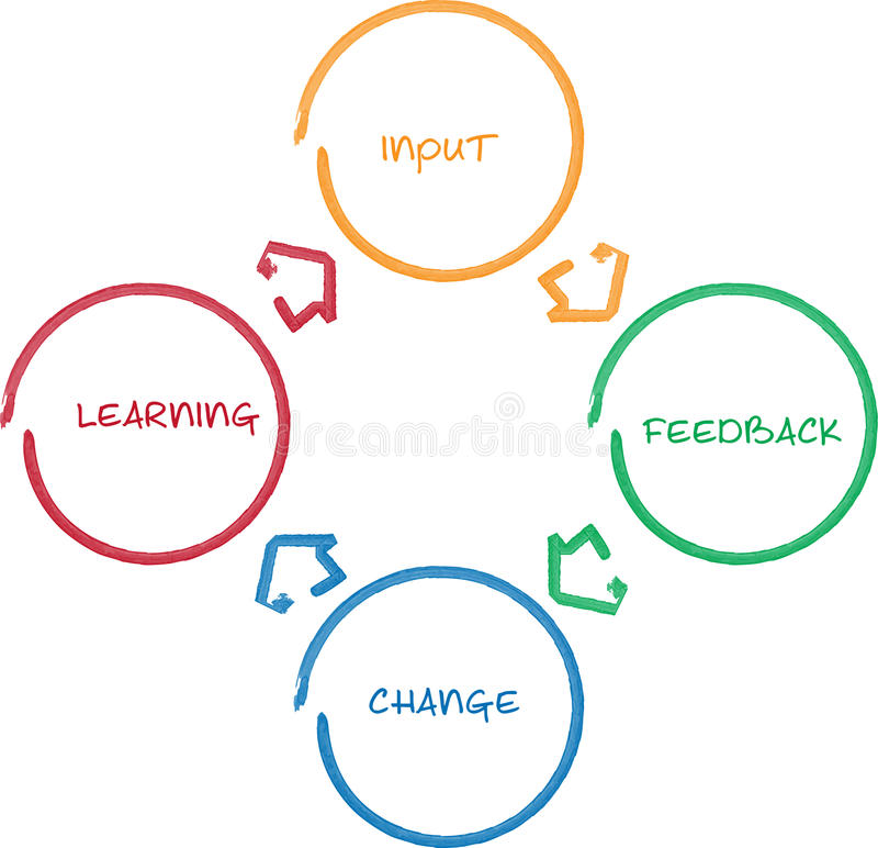 Learning improvement business diagram royalty free illustration
