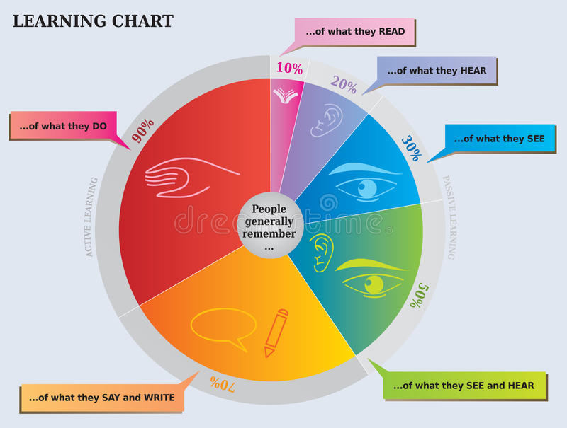 Learning Pie Chart - What People Remember Diagram vector illustration