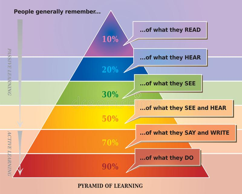 Learning Pyramid Illustration showing What People Remember. Rainbow Colors stock illustration