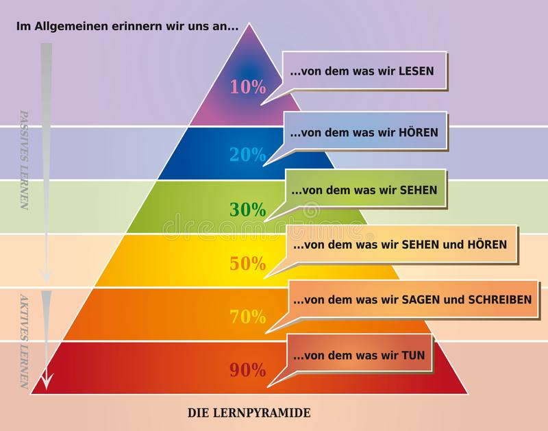 Online pyramid binary chart tool