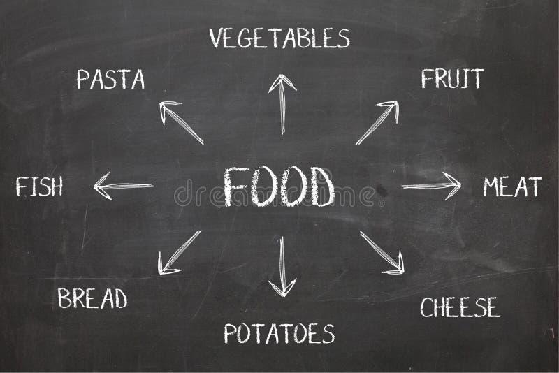 Lebensmittel-Diagramm auf Tafel stockfotografie