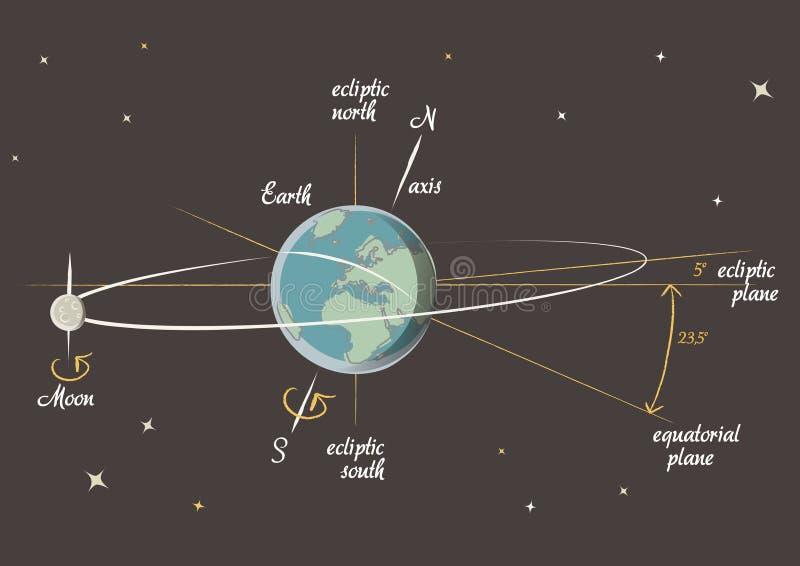 Lección de la astronomía: la tierra y la luna stock de ilustración