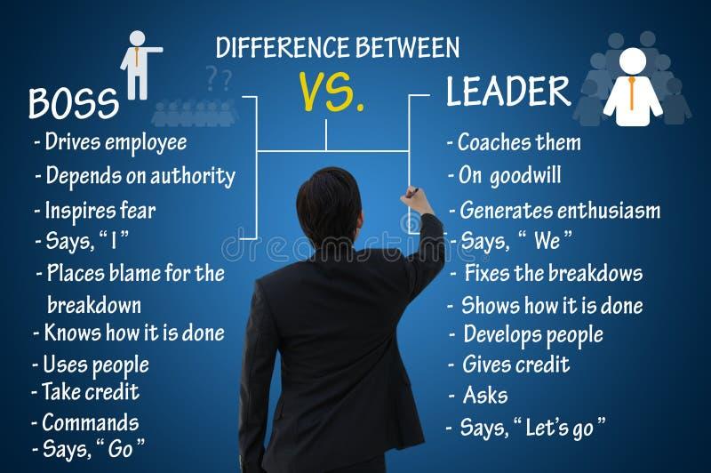 Ledarskapbegrepp, skillnad mellan bu och ledare royaltyfri fotografi
