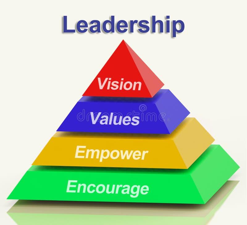 Ledarskappyramiden visar visionvärdebemyndigande och uppmuntrar royaltyfri illustrationer