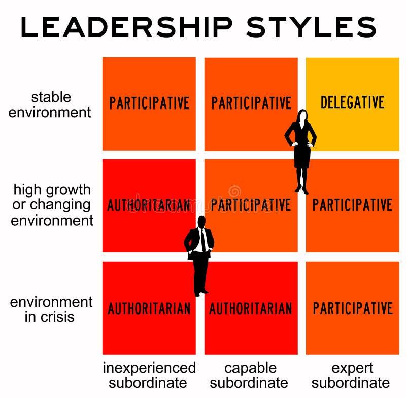 Ledarskapstilar vektor illustrationer