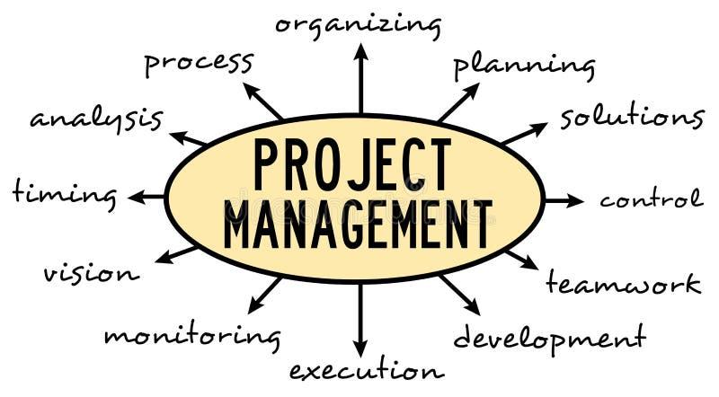 Download Leitungsprojekte stock abbildung. Illustration von änderung - 47100373