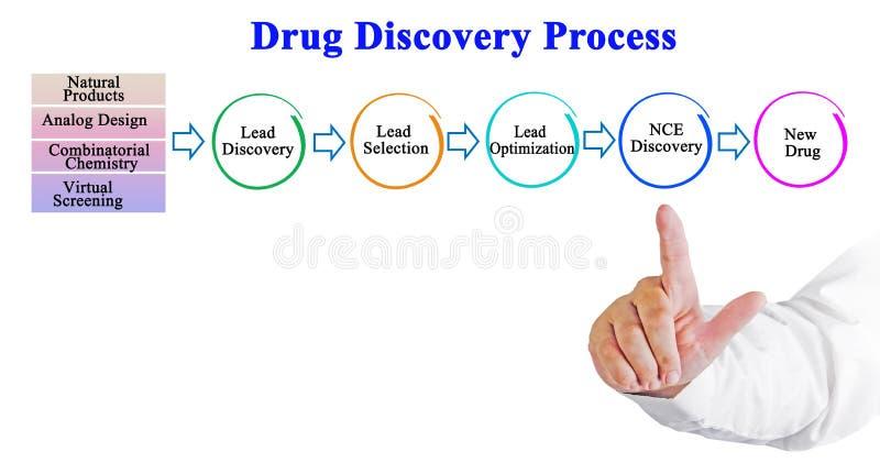 Leka odkrycia proces obrazy stock
