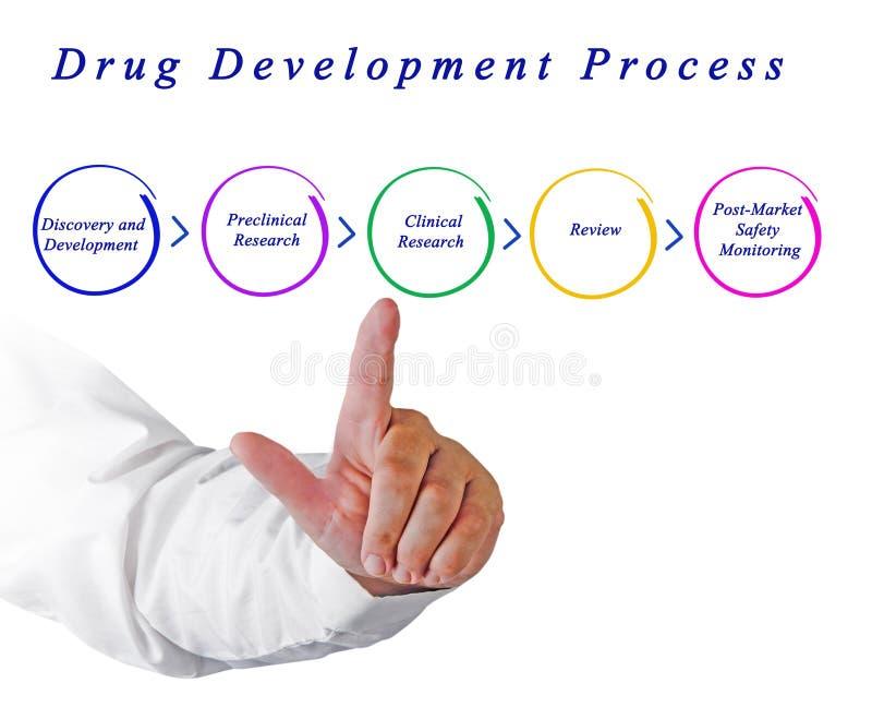 Leka proces rozwoju zdjęcie royalty free
