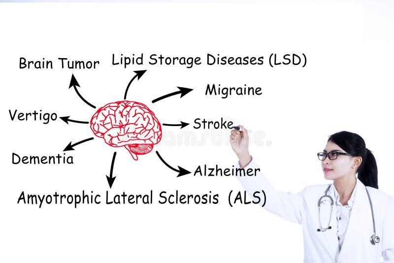 Lekarka pisze móżdżkowych chorobach obraz royalty free