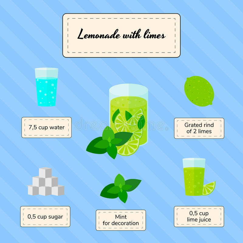 Lemonadrecept royaltyfri illustrationer