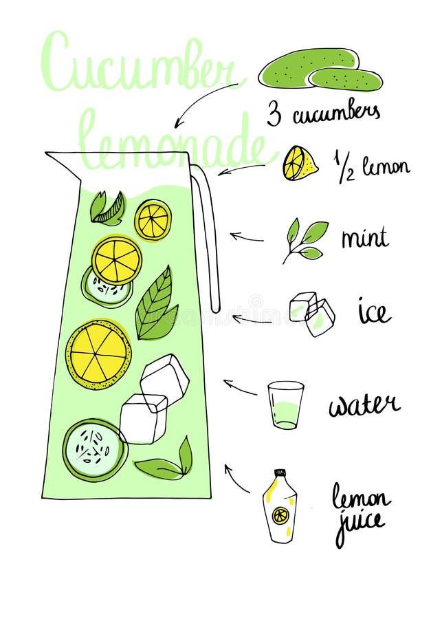 Lemoniada przepis ilustracja wektor