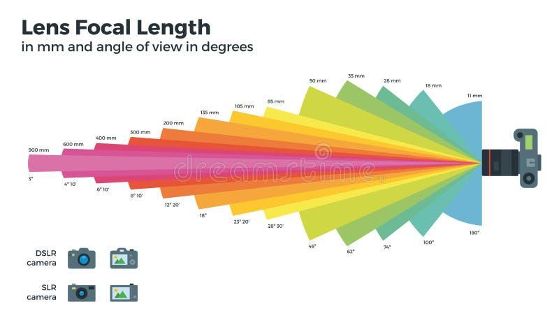 Lens brandpuntslengte op witte achtergrond stock illustratie