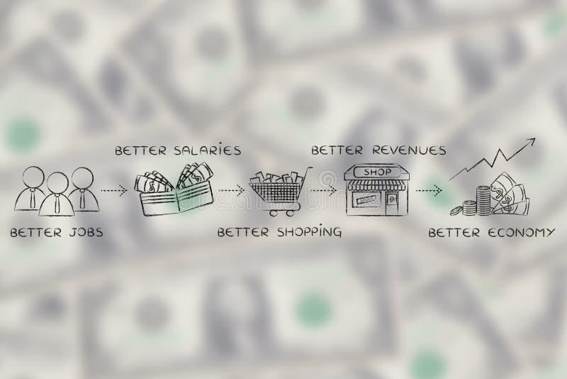 Lepszy pracy, lepszy pensje, lepszy dochody, lepszy gospodarka fotografia stock