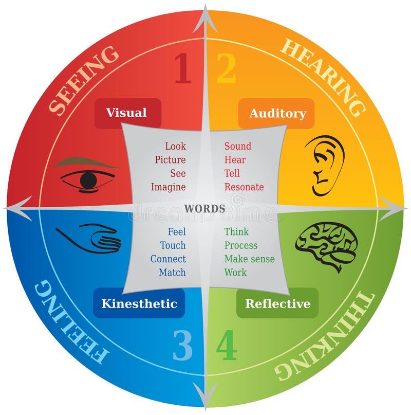 4 Lernenkommunikations-Art-Diagramm - Lebensberatung - NLP lizenzfreie abbildung