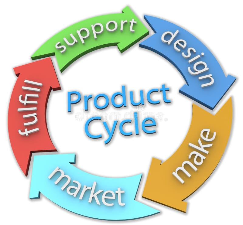 Flèches de cycle de conception de produits des affaires 5 illustration de vecteur