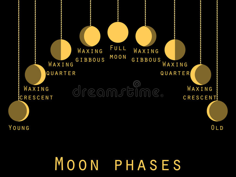 Les phases de la lune Phase lunaire Étapes de lune illustration stock