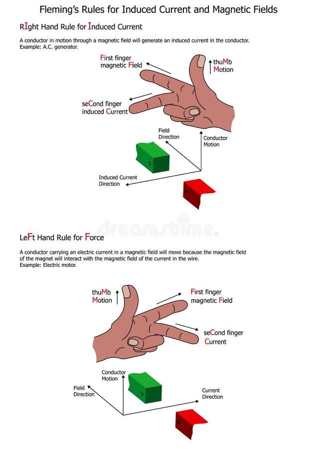 Les règles de Fleming pour le courant induit et les champs magnétiques illustration stock