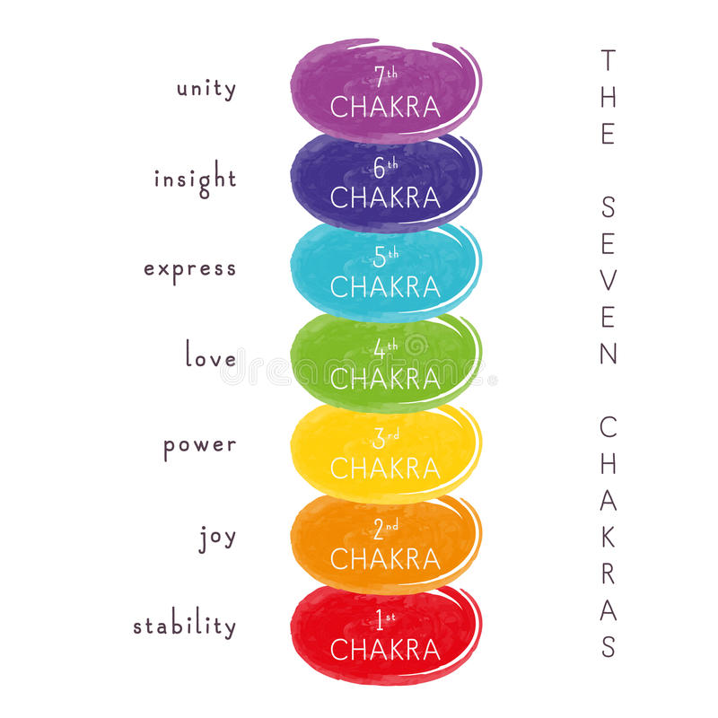 Les sept chakras illustration libre de droits
