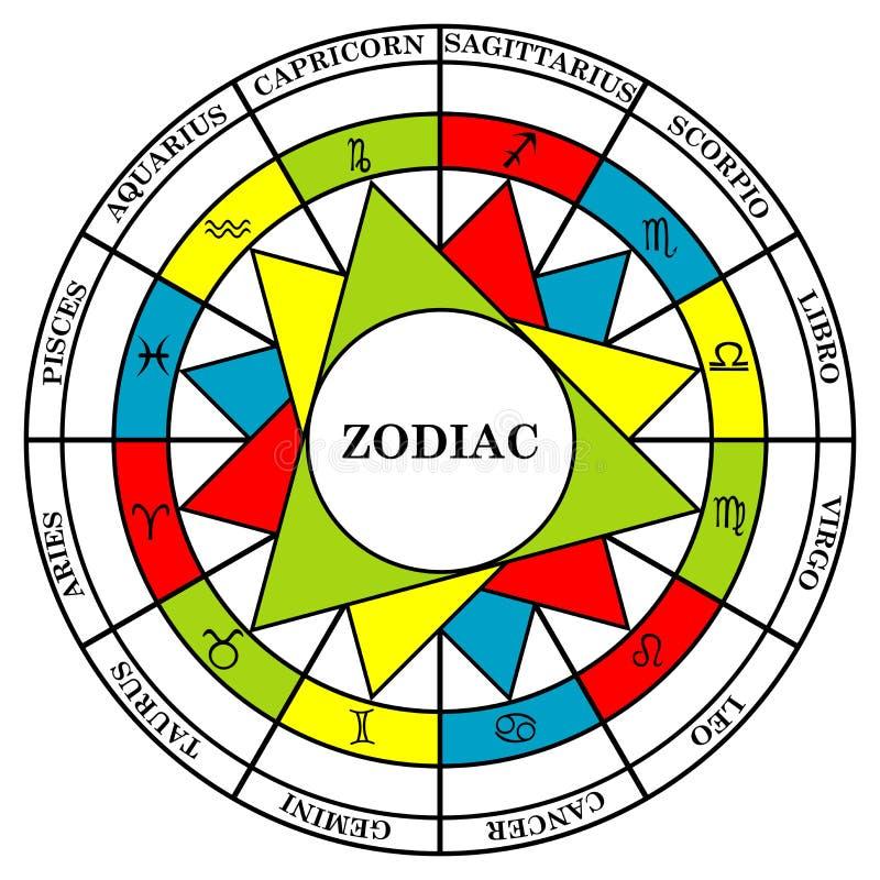 Les signes d'astrologie du zodiaque se sont divisés en éléments illustration stock